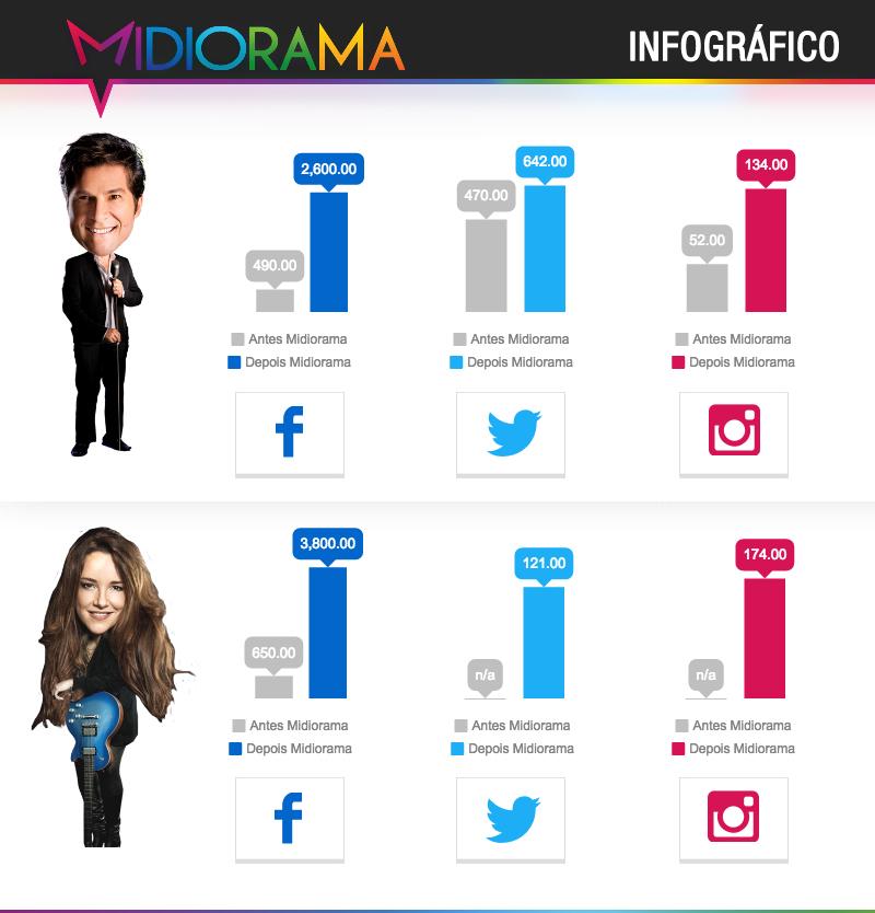 Infografico-Social-Midiorama