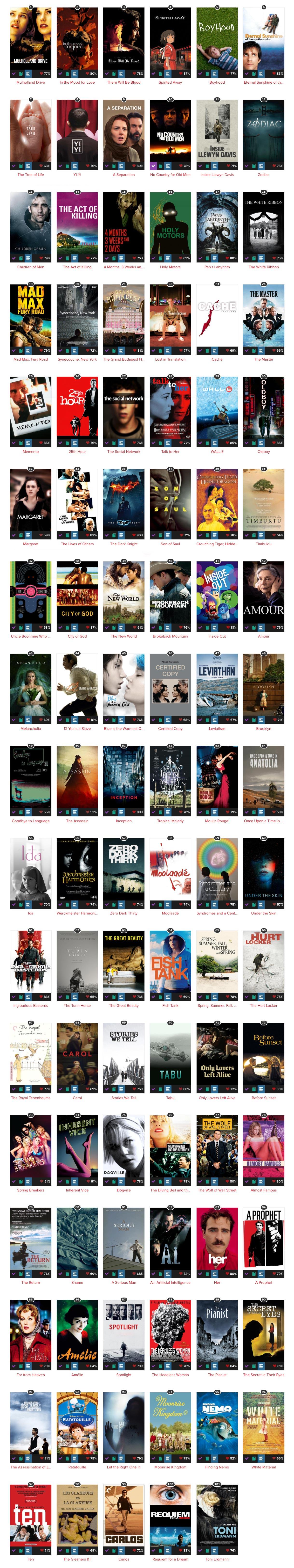 Lista dos filmes no Trakt.TV